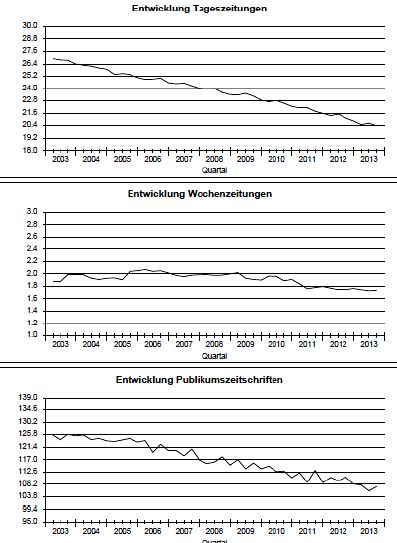 Entwicklung-Print-Medien1