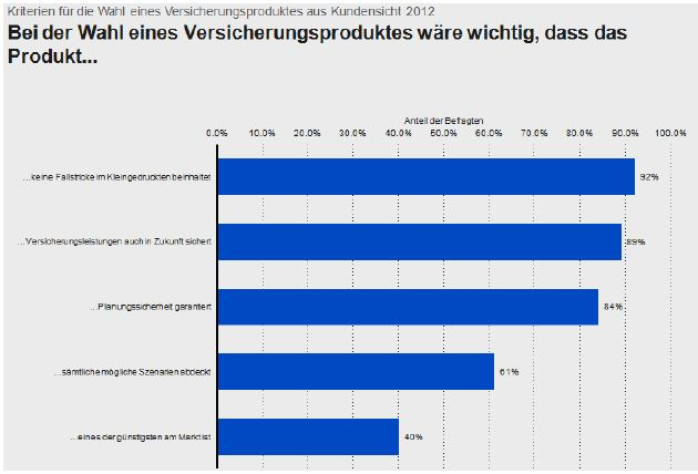 Grafik-Marktanalyse-Branchenwahrnehmung