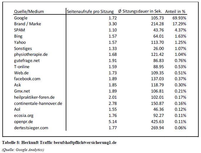Herkunft-Traffic-berufshaftpflichverischerungen.de_