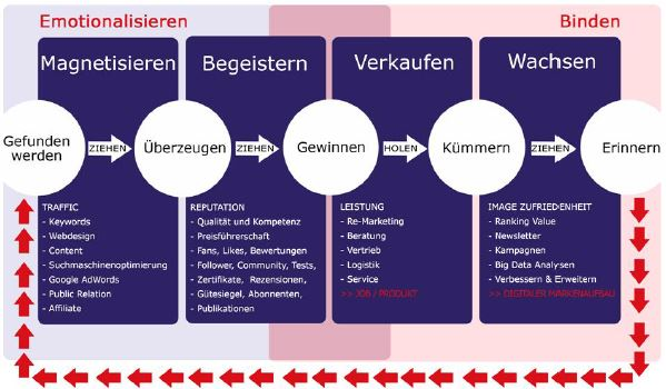 Inbound-Marketing-Grafik