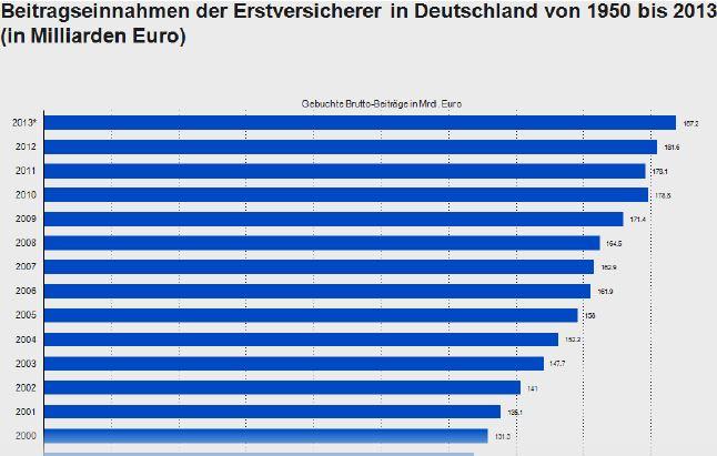 Verischerungsmarkt-Analyse-Deutschland-Grafik_