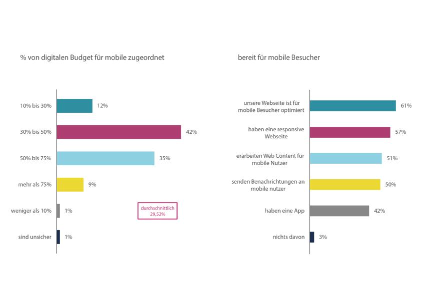 wieviel-prozent-vom-digitalen-budget-wird-heute-in-mobile-marketing-investiert
