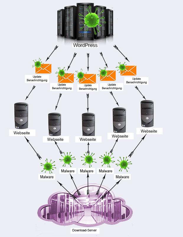 grafik-onma-wordpress-hackerangriff