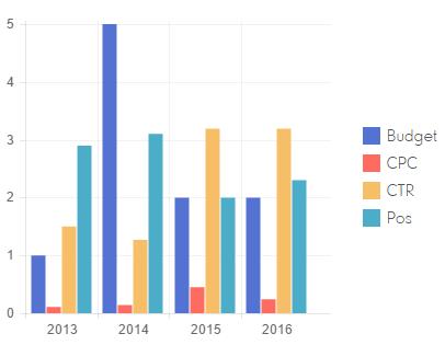 AdWords Analyse_baumschule-nielsen