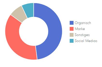 Analyse Trafficquellen_immobilienpassion