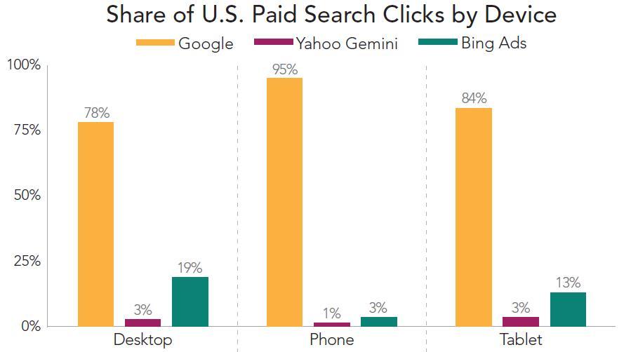 Bezahlte Suche Google Clicks US
