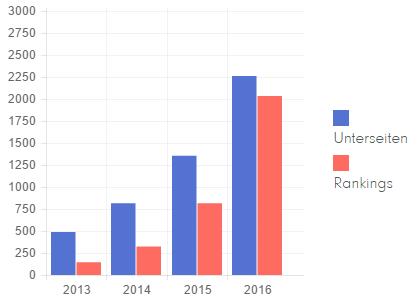 Content und Rankings_baumschule-nielsen