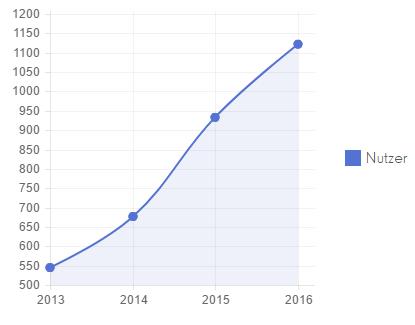 Nutzer pro Monat_immobilienpassion