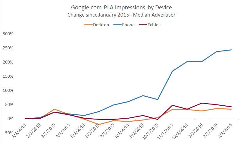 Produktlisten Anzeigen PLA Google ONMA 2