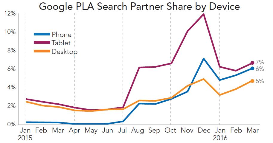 Produktlisten Anzeigen PLA Google ONMA