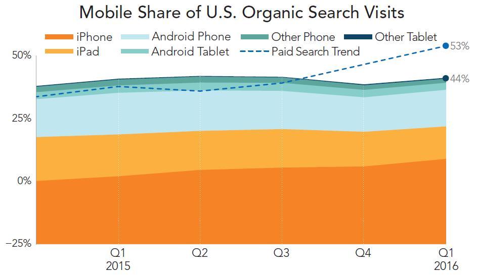 mobile organische suche geräte