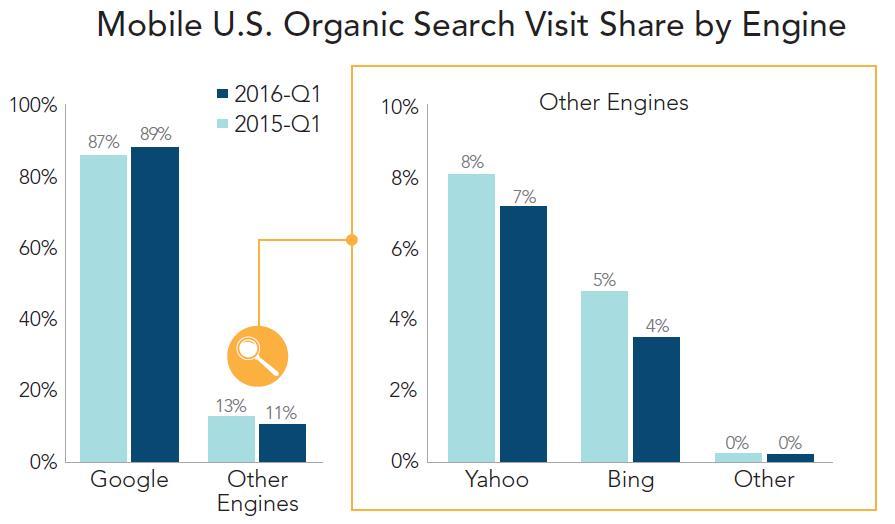 mobile organische suche suchmaschinen