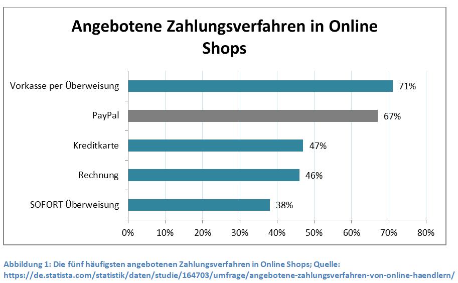 angebotene-zahlungsverfahren-in-online-shops