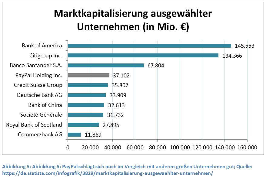 marktkapitalisierung-ausgewaehlter-unternehmen