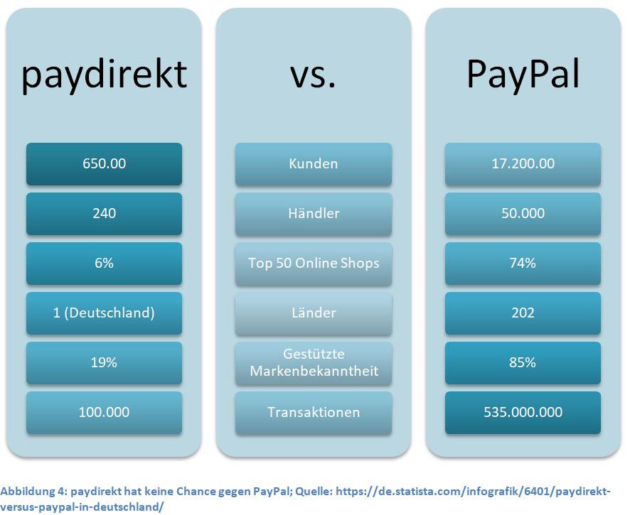 paydirekt-hat-keine-chance-gegen-paypal
