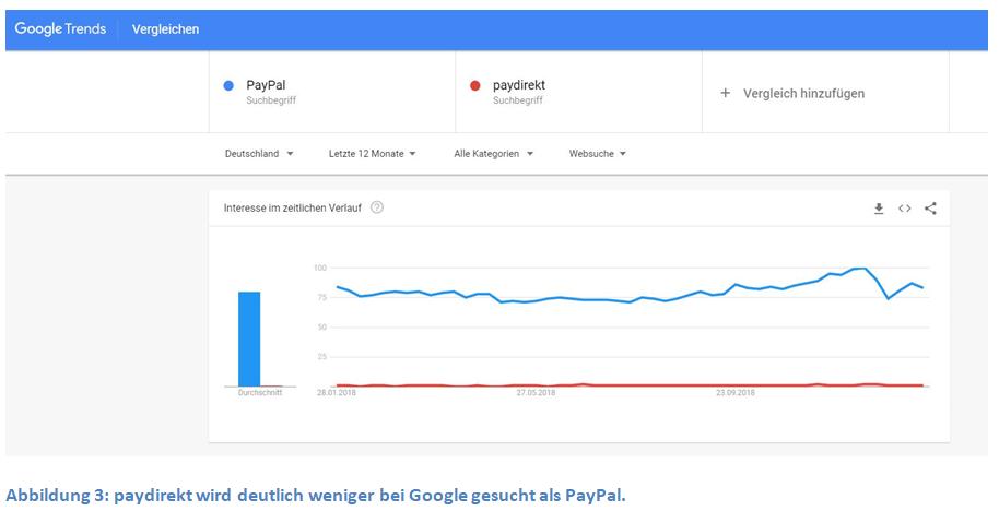 paydirekt-wird-deutlich-weniger-bei-google-gesucht-als-paypal
