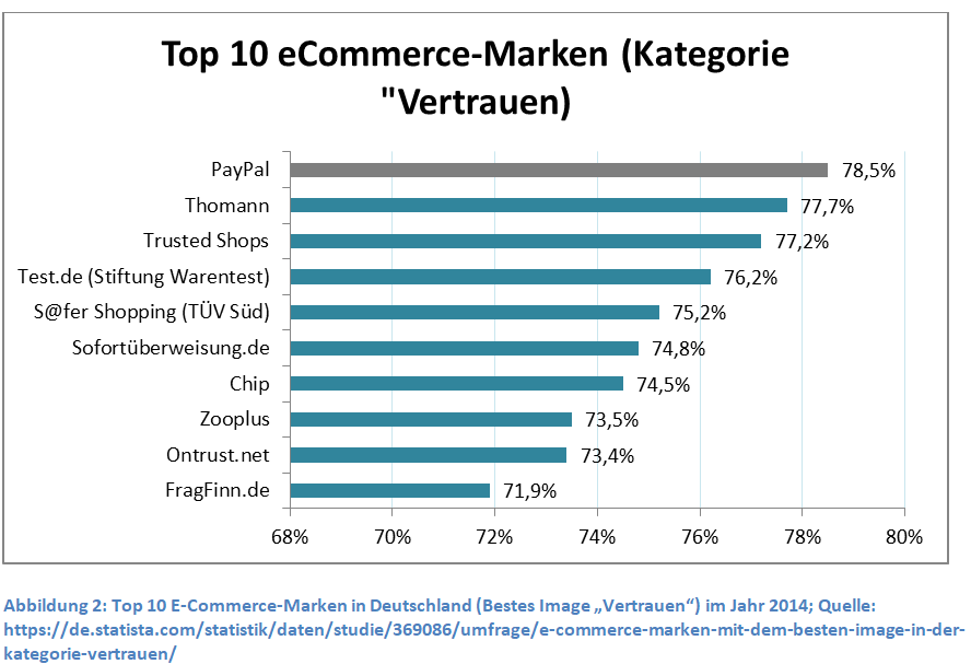top-10-e-commerce-marken