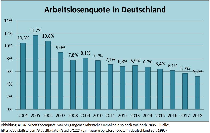 arbeitslosenquote-statistik