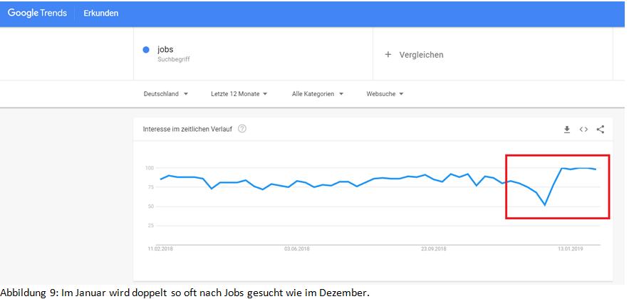 im-januar-wird-doppelt-so-oft-nach-jobs-gesucht-wie-im-dezember