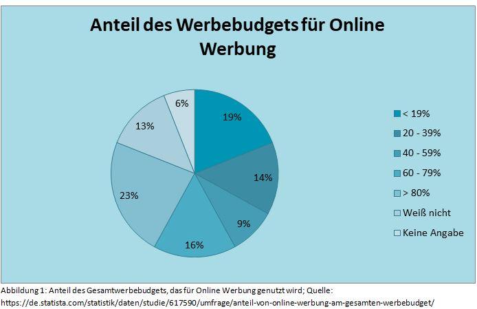 w-anteil-des-gesamtwerbebudgets