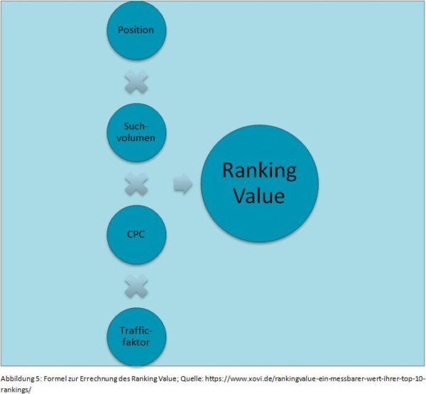 w-formel-zur-errechnung-des-ranking-value