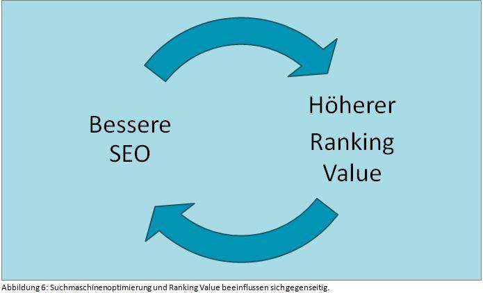 w-suchmaschinenoptimierung-und-ranking-value