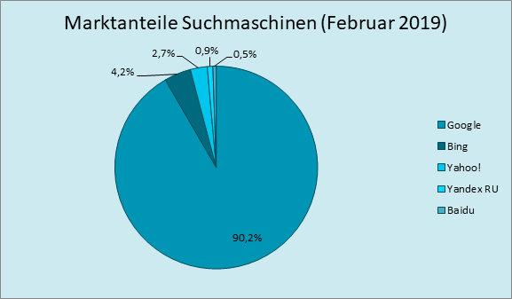 Abbildung 2: Marktanteil Suchmaschinennutzung auf dem Desktop, Februar 2019; Quelle: https://de.statista.com/statistik/daten/studie/225953/umfrage/die-weltweit-meistgenutzten-suchmaschinen/