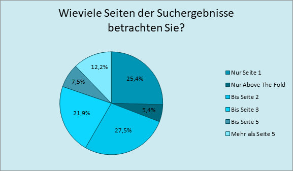 Abbildung 3: Suchergebnisseiten, die bei der Suche berücksichtigt werden; Quelle: https://de.statista.com/statistik/daten/studie/161683/umfrage/nutzeranteil-von-suchmaschinen-nach-anzahl-der-seitenaufrufe/