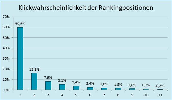 Abbildung 4: Klickwahrscheinlichkeit der Rankingpositionen von 1 bis 11; Quelle: https://www.sistrix.de/news/klickwahrscheinlichkeiten-in-den-google-serps/