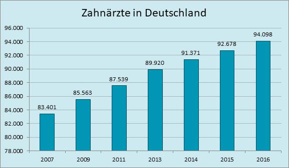 Anzahl Zahnärzte in Deutschland; Quelle: https://www.bzaek.de/fileadmin/PDFs/df/df_web.pdf
