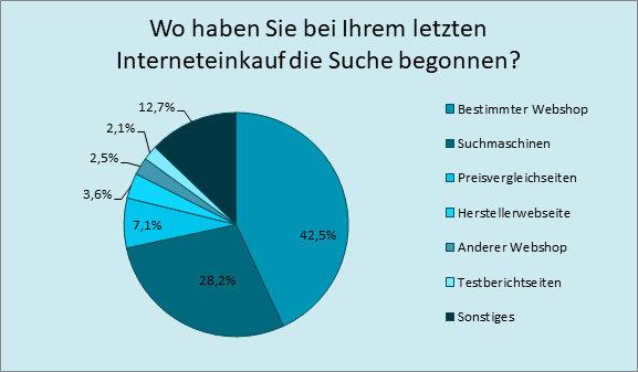 Suchkanäle beim Online Einkauf; Quelle: https://de.statista.com/statistik/daten/studie/160858/umfrage/beginn-mit-produktsuche-fuer-onlinekauf-in-deutschland-2010/