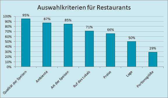 Auswahlkriterien für Restaurants; Quelle: https://de.statista.com/statistik/daten/studie/245673/umfrage/kriterien-bei-der-restaurantwahl/