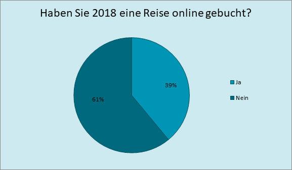 Anteil Online Reisebuchungen in Deutschland 2018; Quelle: https://de.statista.com/statistik/daten/studie/282983/umfrage/online-buchung-von-reise-und-urlaubsunterkuenften-in-europa/