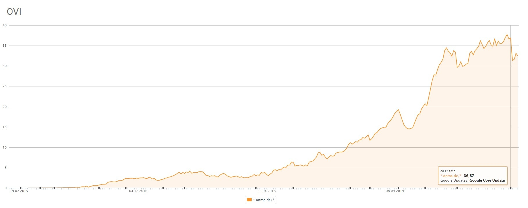 xovi online value index ovi onma de
