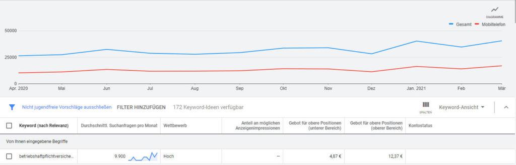Klickpreise im Keyword Planer